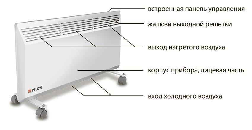 Электроконвекторы ZILON