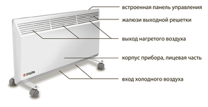 Электрический конвектор Zilon ZHC-1000 Е2.0